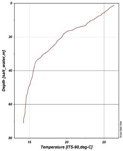 courbe-ctd-temperature